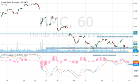 HMC: Honda---In for reversal---Long