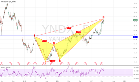 YNDX: It`s the time to go short?
