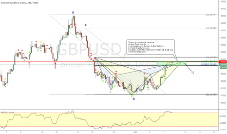 GBPUSD: GBPUSD _ Cypher and Bat Pattern Completion