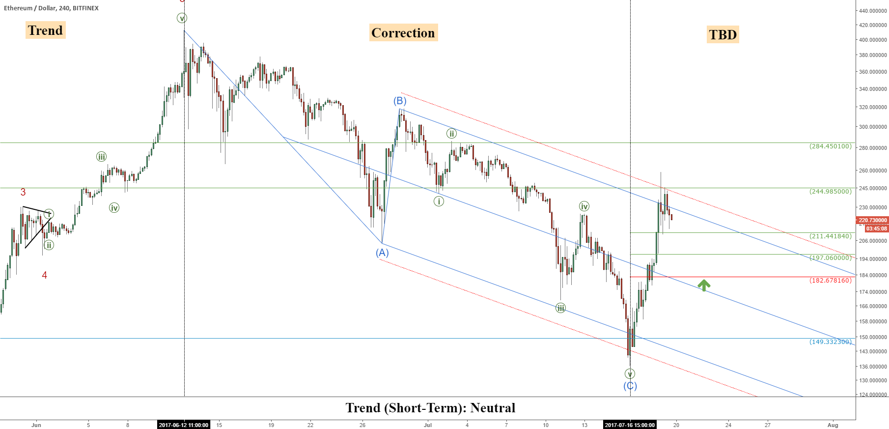Ethereum (ETHUSD): Trend Change Criteria And Key Levels
