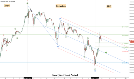 ETHUSD: Ethereum (ETHUSD): Trend Change Criteria And Key Levels