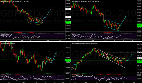 GBPJPY: GBP pairs see an up move