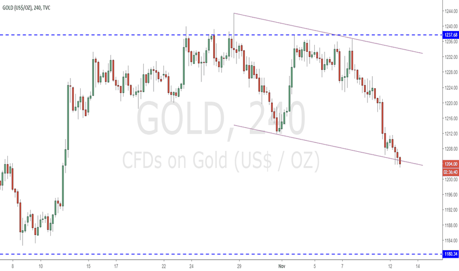 GOLD: Gold at the bottom of the H4 channel