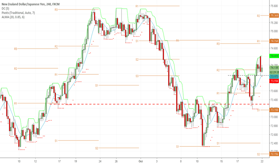NZDJPY: Retracement failed