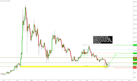 LTCUSD: Good chance to long from here, keep stop loss tight,