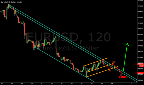 EURUSD: WAVE CORRECTION TO 1.0860