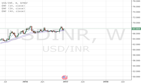 USDINR: This Doesn't look good for Indian Stocks.