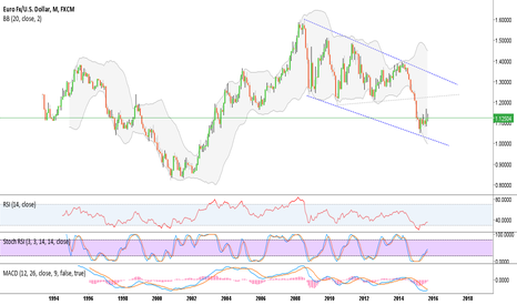EURUSD: EURUSD Monthly Long term buy