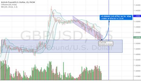 GBPUSD: Фунт Доллар краткосрочный лонг