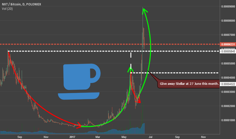 NXTBTC: NXT Cup and Handle pattern (possibly down)