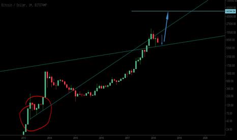BTCUSD: BTC持续震荡,6-9月行情会更加明显!