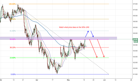 AUDJPY: Anticipating the Next move of AUDJPY