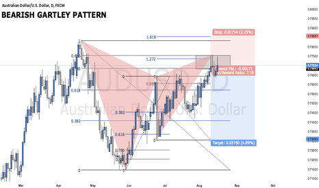 AUDUSD: BEARISH GARTLEY PATTERN ON AUDUSD D CHART (TRADE WALK THROUGH)