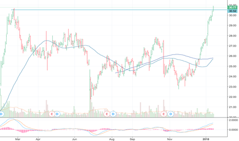 ARNC Stock Price and Chart — NYSE:ARNC — TradingView