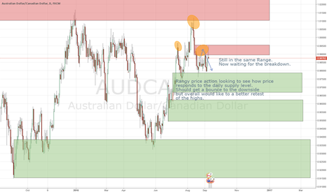 AUDCAD: AUDCAD in tight range