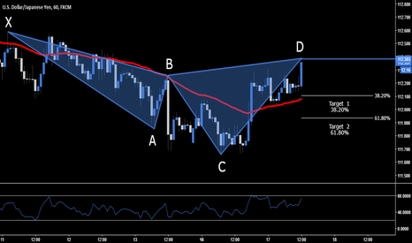 USDJPY: USD.JPY - Bearish Cypher At Market