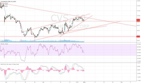 CVS: CVS short