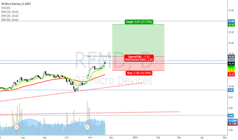 RFMD: RFMD - The gap trigger