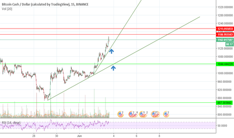 BCCUSD: Very short term day trade for bcc
