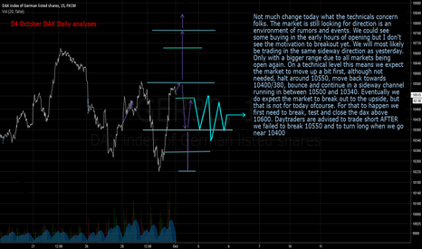 GER30: 4 October DAX Daily analyses