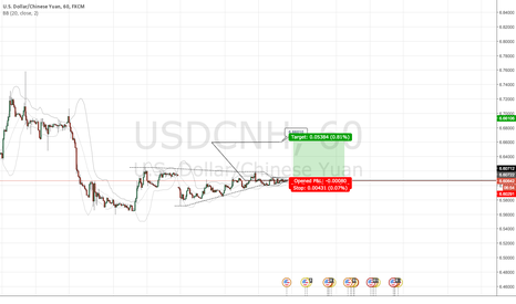 USDCNH: USDCNH very tight triangle