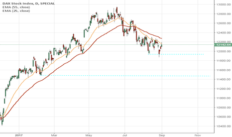 DAX: DAX in correction mode