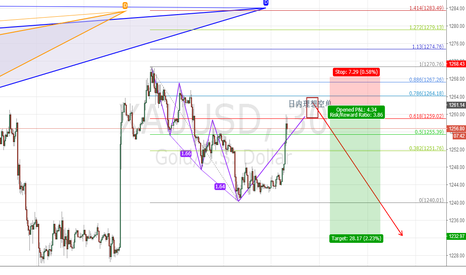 XAUUSD: u wanna try a short?then try it now!