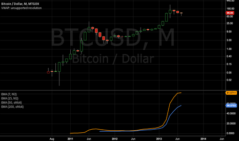 BTCUSD: Bitcoin primary uptrend.