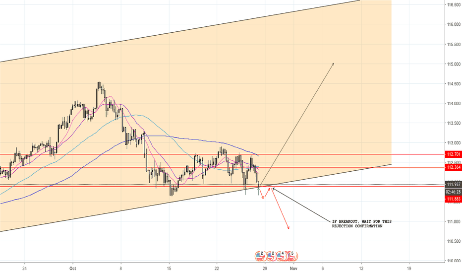 USDJPY: USD/JPY, be ready for the next wave