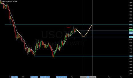 USOIL: usoil to dip to 55.69 then up to 63.69