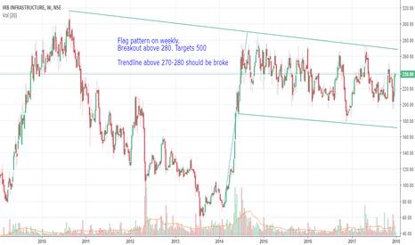IRB: IRB - Downward sloping trendline