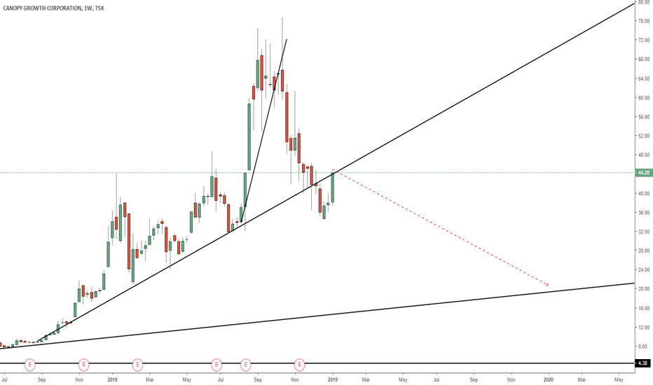 Weed Stock Price And Chart Tradingview