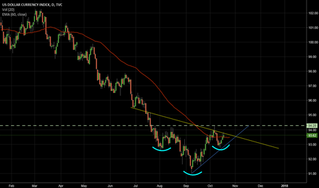 DXY: IHS and Trends