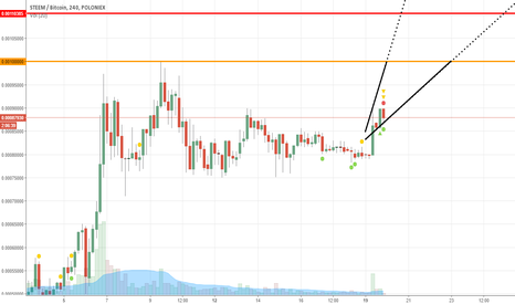 STEEMBTC: STEEM's rearrangement after breakout
