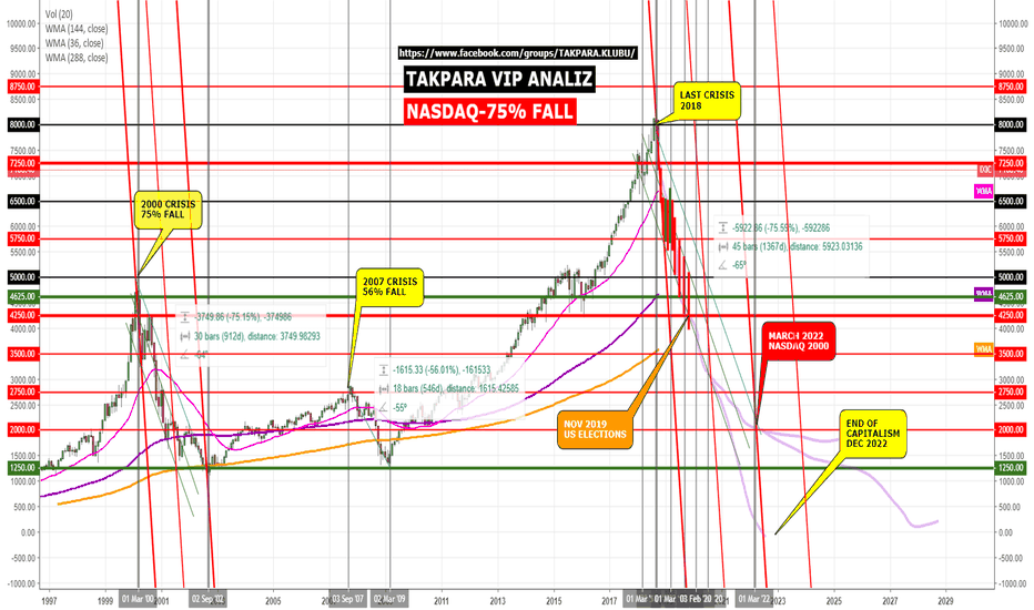 IXIC: NASDAQ TO HIT 2000 WITH %75 DROP BY 2022