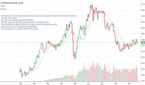 A61!: Loonie turning up on longer term charts