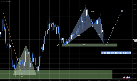 USDJPY: Lorbeer Pattern in Support
