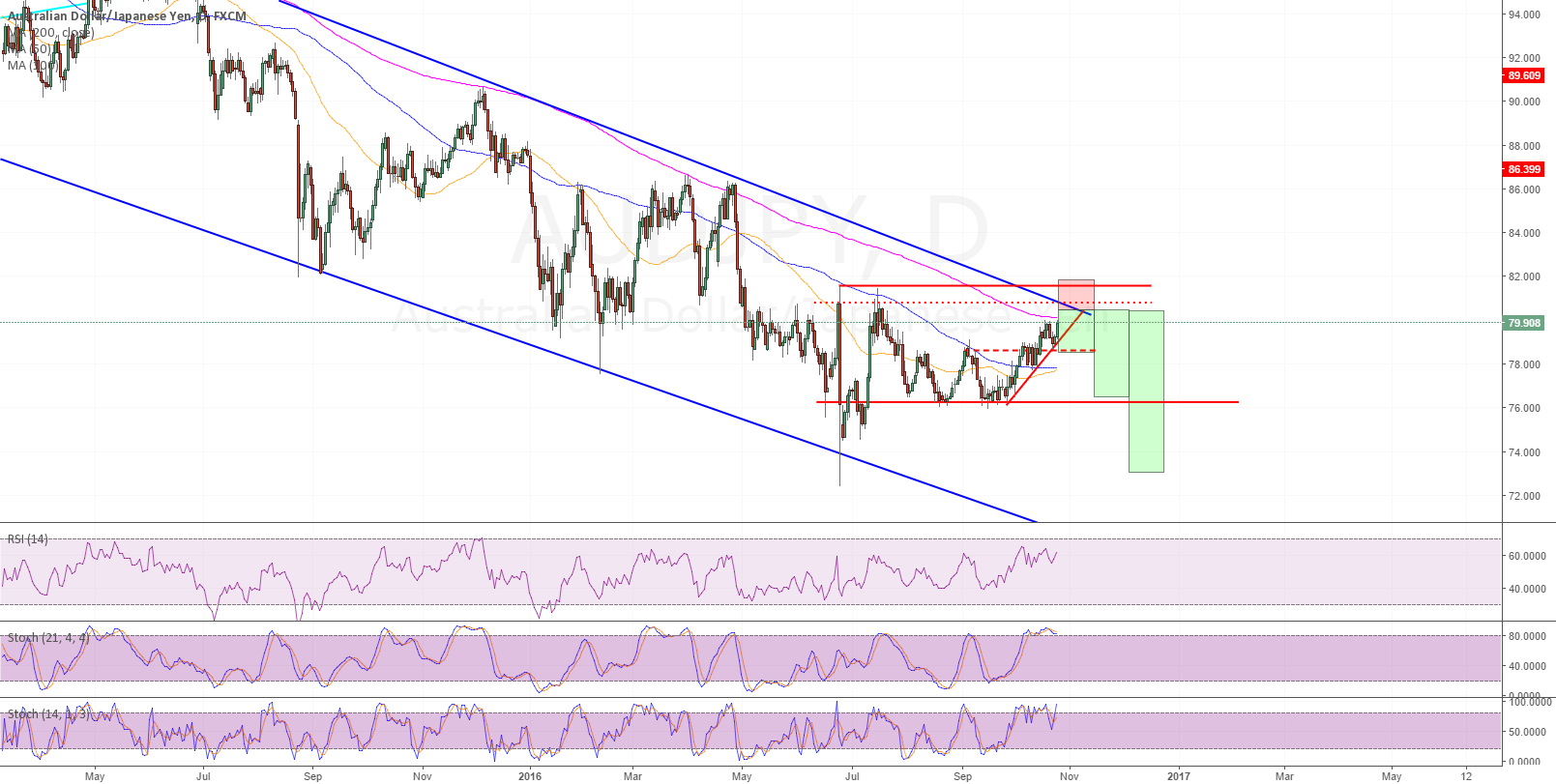 AudYen hitting topside of weekly downtrend channel
