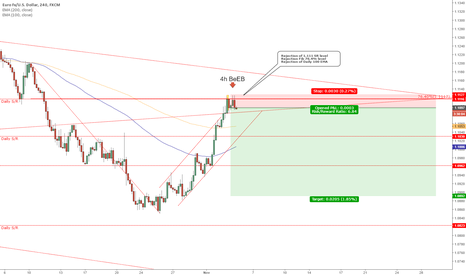 EURUSD: EURUSD - Waiting for someone to pull the trigger