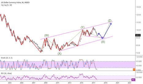 DXY: DOLLAT INDEX TRIPLE THREE WEEKLY PATTERN