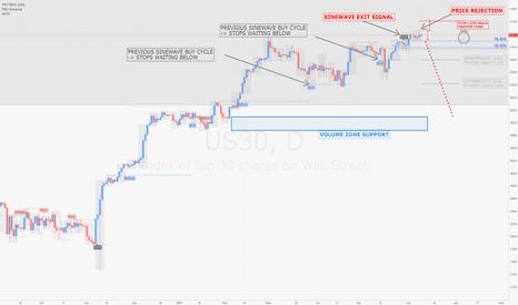 US30: DOW / D1 : Rejet de prix hier, possible signal de vente