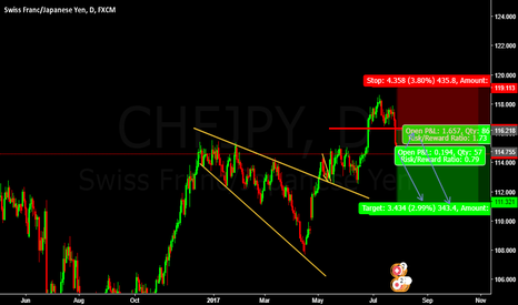 CHFJPY: SELL CHFJPY  Pending Entry @ 116.218 or Enter @cmp 114.755