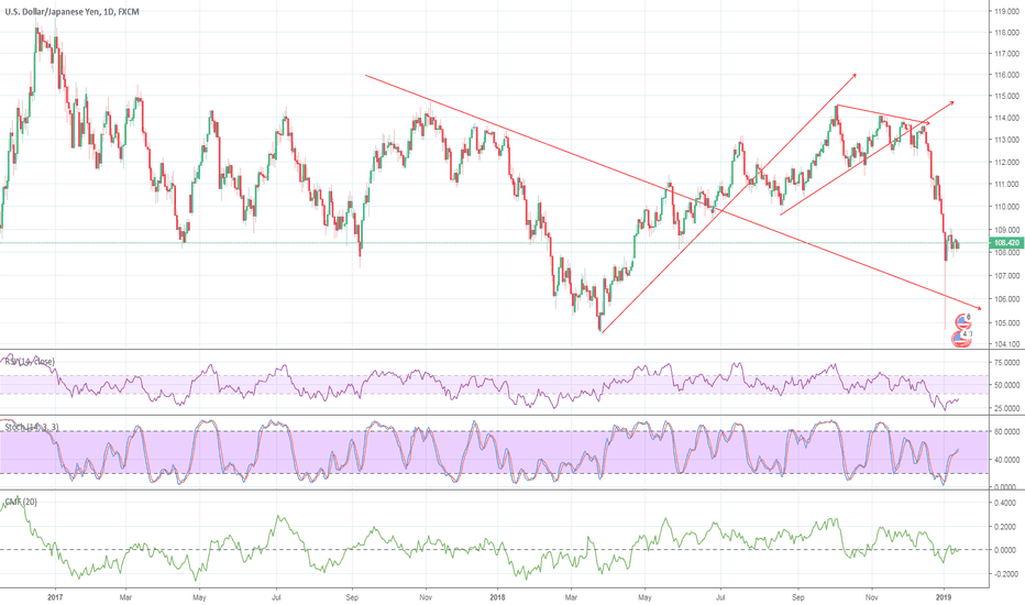 USDJPY: UJ shows that this week may get into history as the Black Week