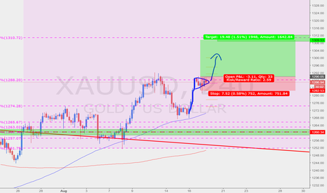 XAUUSD: Further Weakness in Dollar?