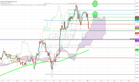 GBPJPY: GBPJPY Entering Daily Cloud - potential long