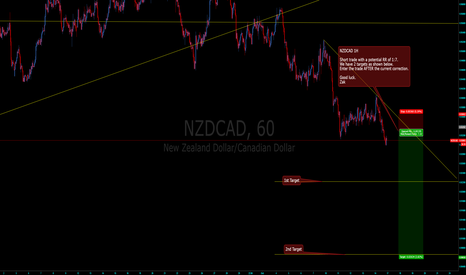 NZDCAD: NZDCAD Short Trade Setup