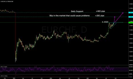 EURCHF: EURCHF Bullish Idea