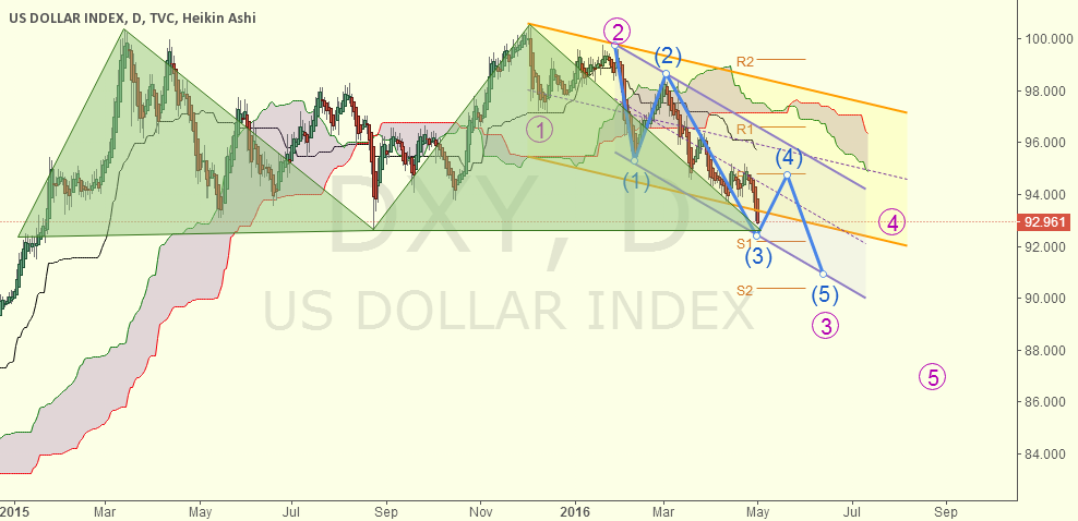 DXY-D, long term bearish won't come to an end