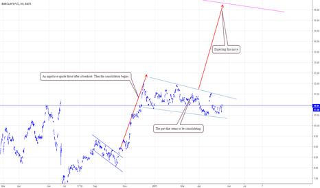 BCS: BCS, Barclyas bullish trend continuation patteren spotted