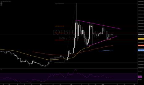 IOTBTC: IOTA BTC Bull Flag pattern, targets up to 0.0005 and 0.00067 BTC